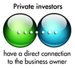 Private Investor Business Plan