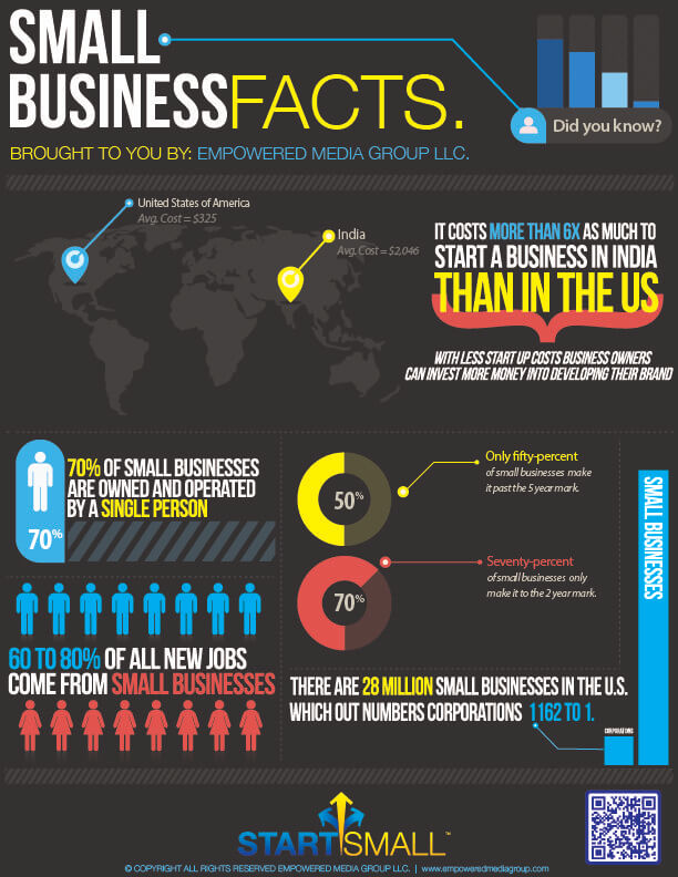 California Small Business Facts