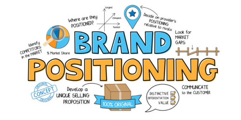 Position-your-brand Why it is essential to write a business plan?