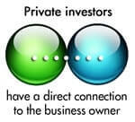 PrivateInvestors Investor Business Plans