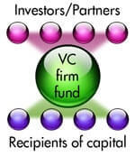 VentureCap Investor Business Plans