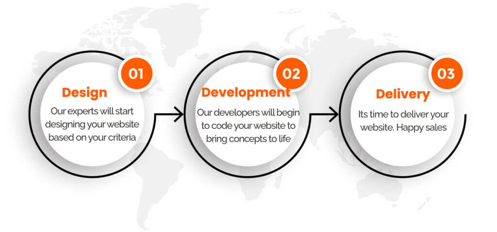 Web design and development development process step